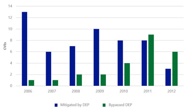 DEP - Eficácia contra os novos CVEs