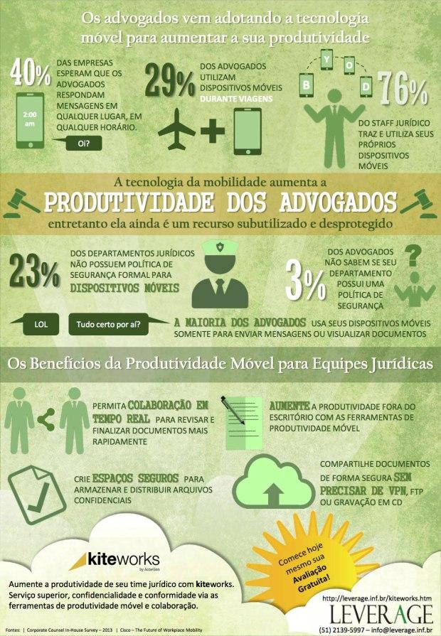 Infografico Kiteworks para Advogados