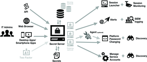 Secret Server - Arquitetura