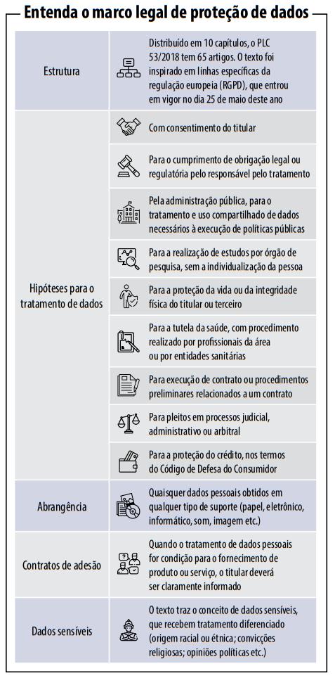 PLC 53/2018 - Proteção a Dados Pessoais