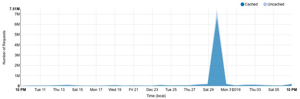 Gráfico de requsições web mostrando o pico de acessos causado pelo ataque DDoS