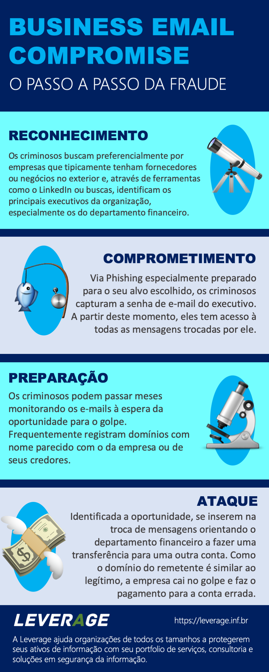 Infográfico - o passo a passo do Business Email Compromise